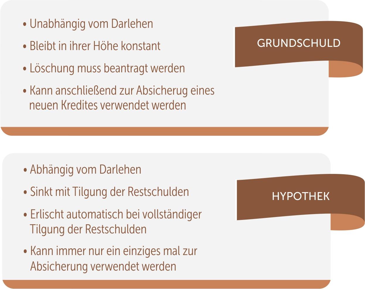 Infografik Hypothek & Grundschuld im Vergleich