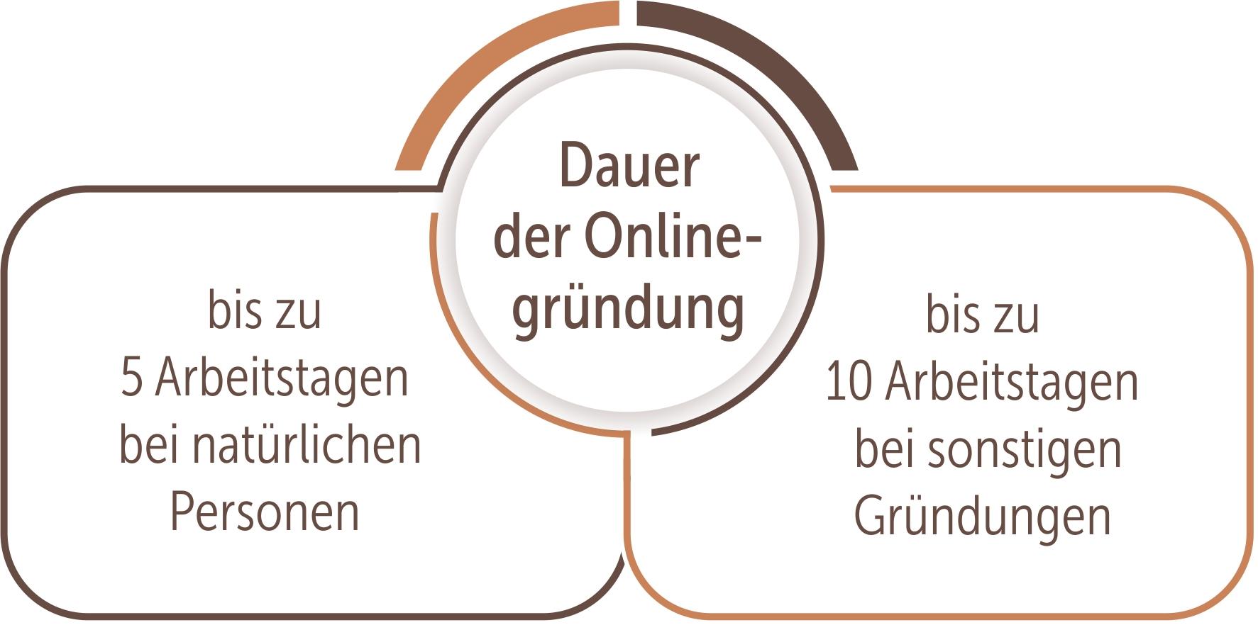 Dauer der Onlinegründung bei Kapitalgesellschaften
