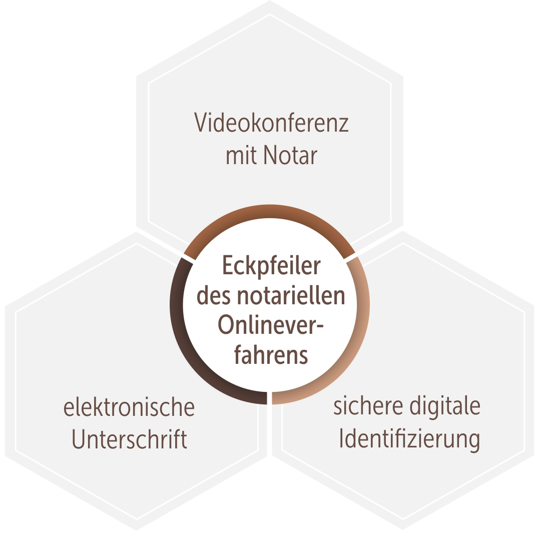 Eckpfeiler des notariellen Onlineverfahrens im Überblick